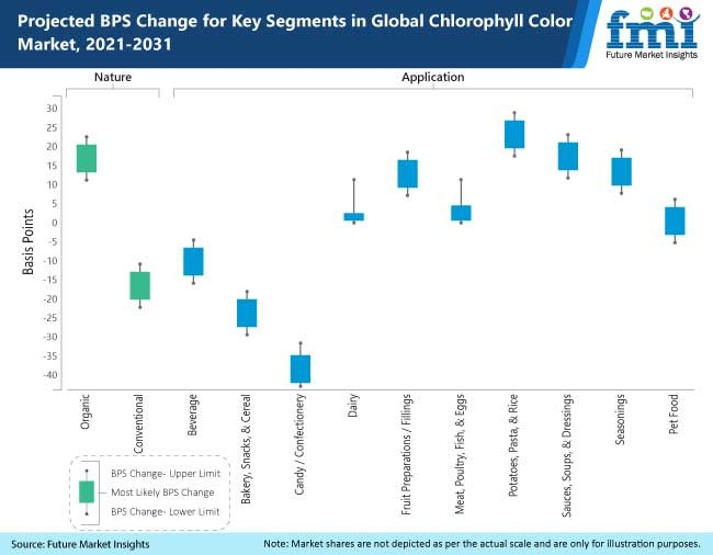 projected bps change for key segments in global  chlorophyll color market 2021 2031