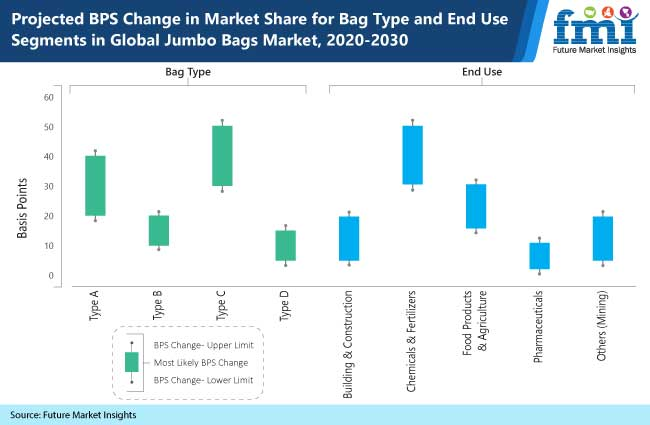 projected bps change in market share for bag type and end use segments in global jumbo bags market