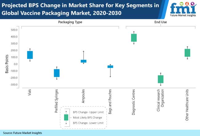projected bps change in market share for key segment in global vaccine packaging market