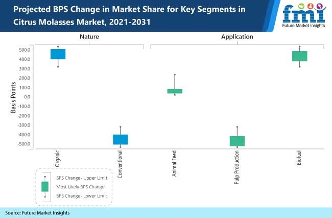 projected bps change in market share for key segments in citrus molasses market, 2021-2031
