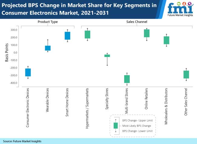 projected bps change in market share for key segments in consumer electronics market 2021 2031