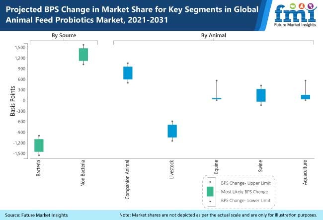 projected bps change in market share for key segments in global animal feed probiotics market 2021 2031