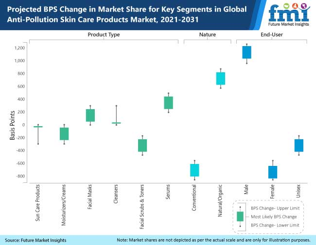 projected bps change in market share for key segments in global anti pollution skin care products market 2021-2031