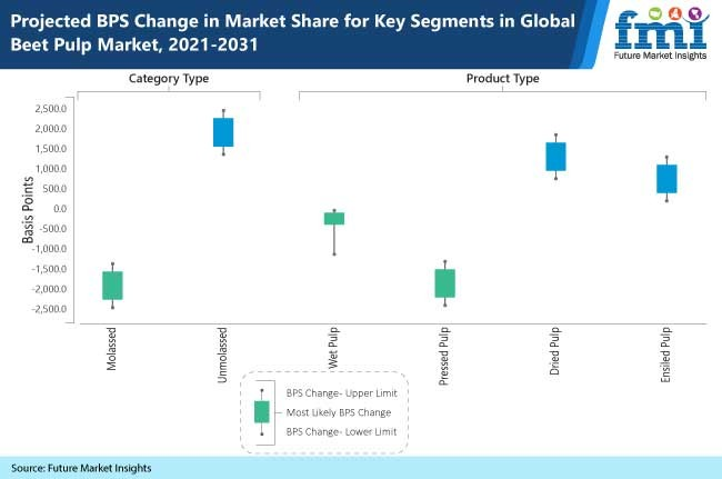 projected bps change in market share for key segments in global beet pulp market, 2021-2031