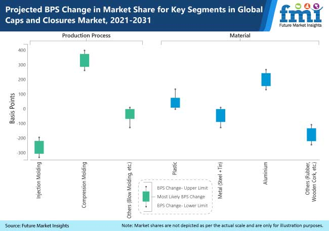 projected bps change in market share for key segments in global caps and closures market 2021 2031