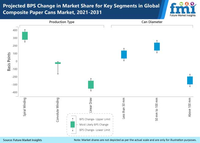 projected bps change in market share for key segments in global composite paper cans market, 2021-2031