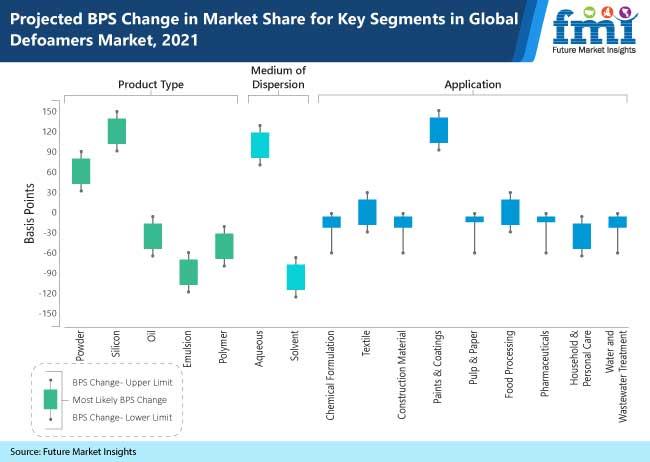 projected bps change in market share for key segments in global defoamers market, 2021