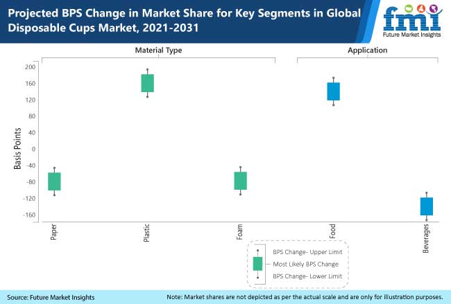 projected bps change in market share for key segments in global disposable cups market 2021-2031