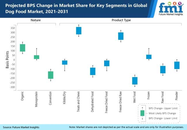 projected bps change in market share for key segments in global dog food market 2021 2031