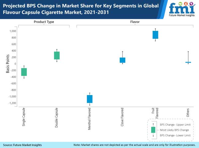 projected bps change in market share for key segments in global flavour capsule cigarette market, 2021-2031