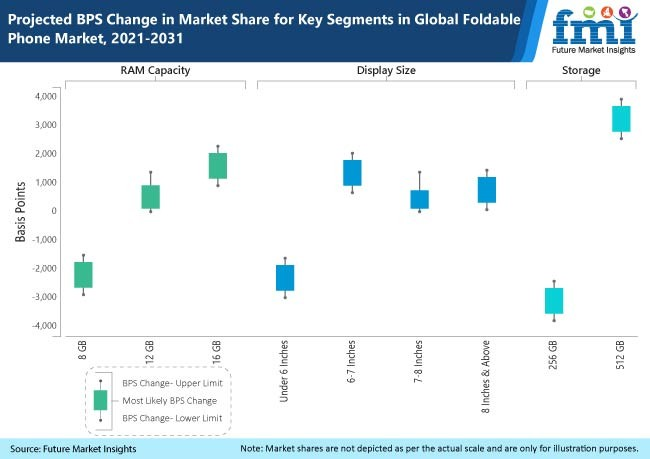 projected bps change in market share for key segments in global foldable phone market 2021 2031