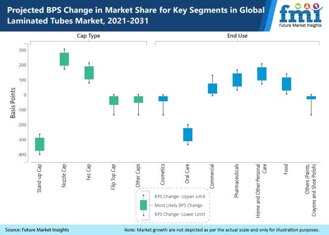 projected bps change in market share for key segments in global laminated tubes market 2021 2031