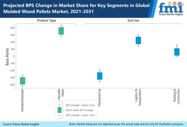 projected bps change in market share for key segments in global molded wood pallets market 2021-2031