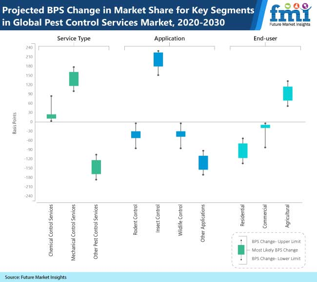 projected bps change in market share for key segments in global pest control services market