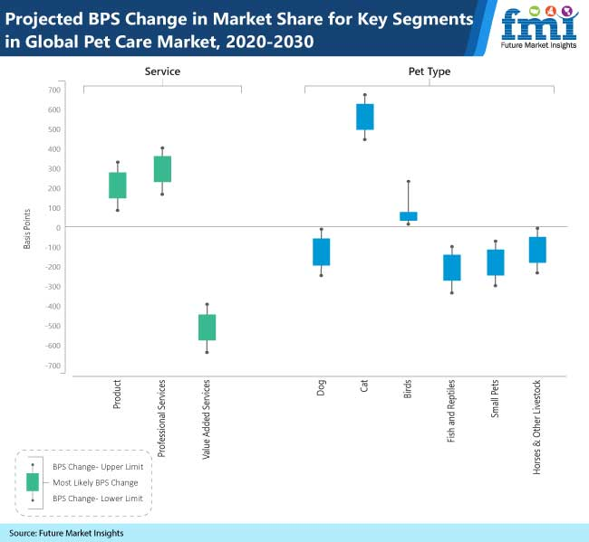 projected bps change in market share for key segments in global pet care market