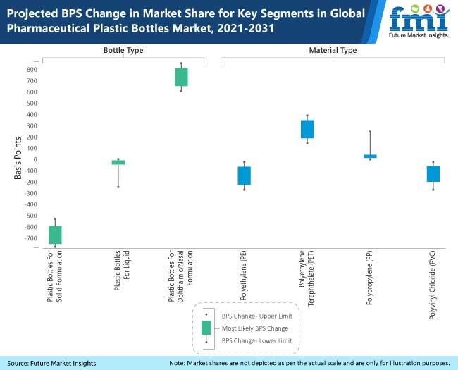 projected bps change in market share for key segments in global pharmaceutical plastic bottles market, 2021-2031