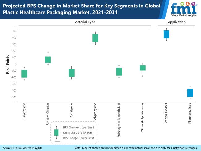 projected bps change in market share for key segments in global plastic healthcare packaging market, 2021-2031
