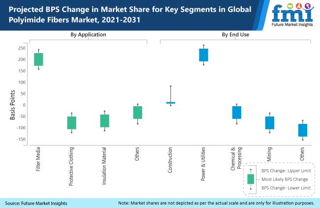 projected bps change in market share for key segments in global polymide fibers market 2021-2031
