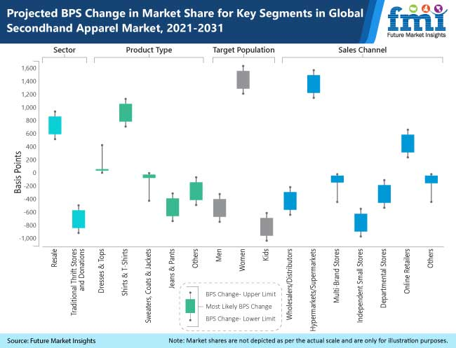 projected bps change in market share for key segments in global secondhand apparel market, 2021-2031
