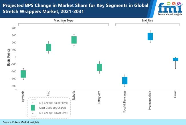 projected bps change in market share for key segments in global stretch wrappers market, 2021-2031