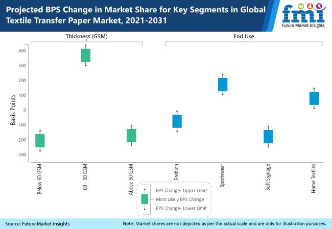 projected bps change in market share for key segments in global textile transfer paper market 2021- 2031