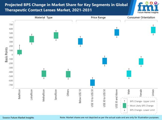 projected bps change in market share for key segments in global therapeutic contact lenses market 2021 2031