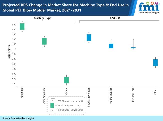 projected bps change in market share for machine type and end use in global pet blow molder market, 2021-2031