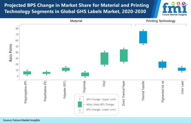 projected bps change in market share for material and printing technology segments in global ghs labels market, 2020-2030