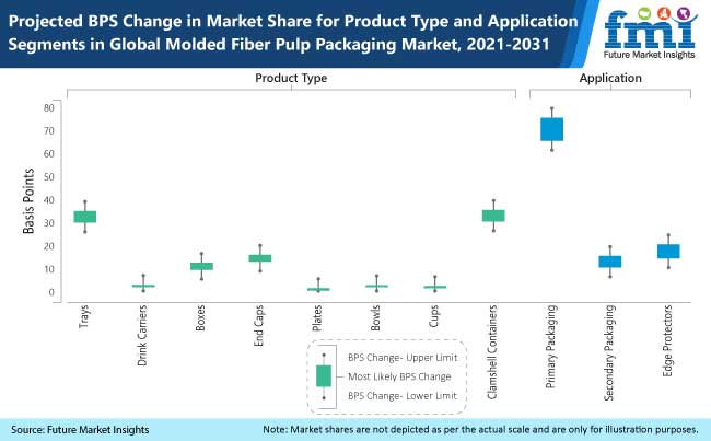 projected bps change in market share for product type and application segments in global molded fiber pulp packaging market, 2021-2031