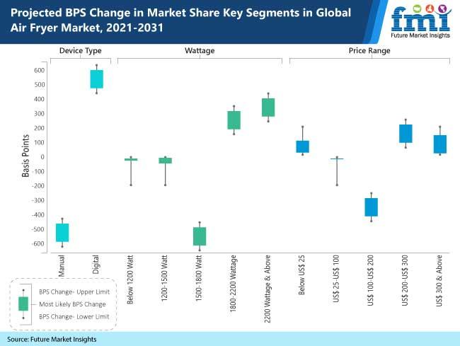 projected bps change in market share key segments in global air fryer market, 2021-2031