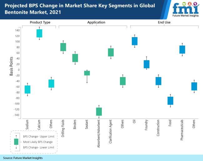 projected bps change in market share key segments in global bentonite market, 2021