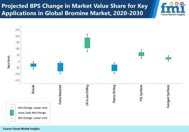 projected bps change in market value share for key application in global bromine market