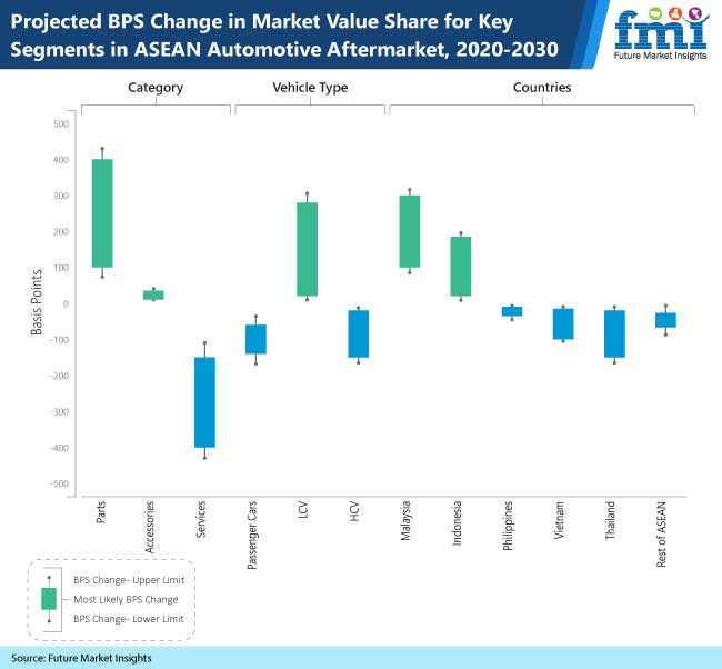 projected bps change in market value share for key segments in asean automotive aftermarket