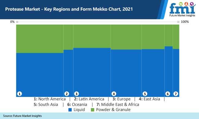 protease market key regions and form mekko chart 2021