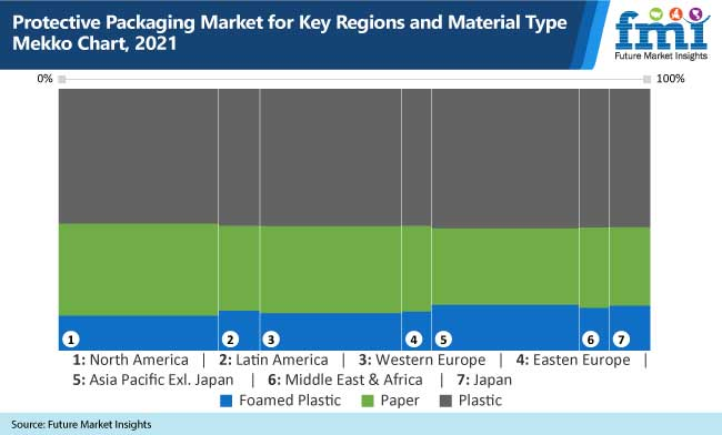 protective packaging market for key regions and material type mekko chart, 2021