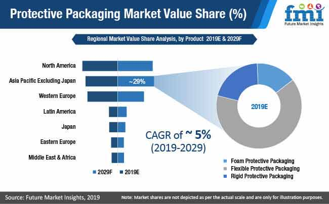 protective packaging market value share