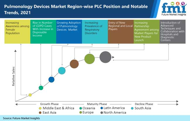 pulmonology devices market region wise plc position and notable trends, 2021