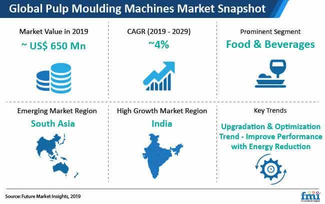 pulp molding machine market snapshot