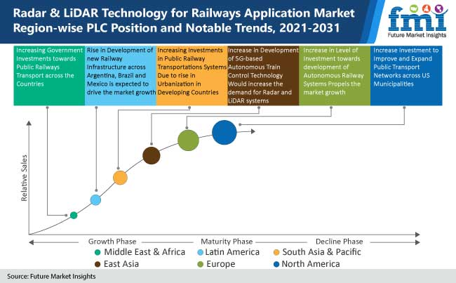 radar and lidar technology for railways application market region wise plc position and notable trends, 2021-2031
