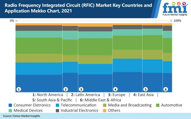 radio frequency integrated circuit rfic market key countries and application mekko chart, 2021