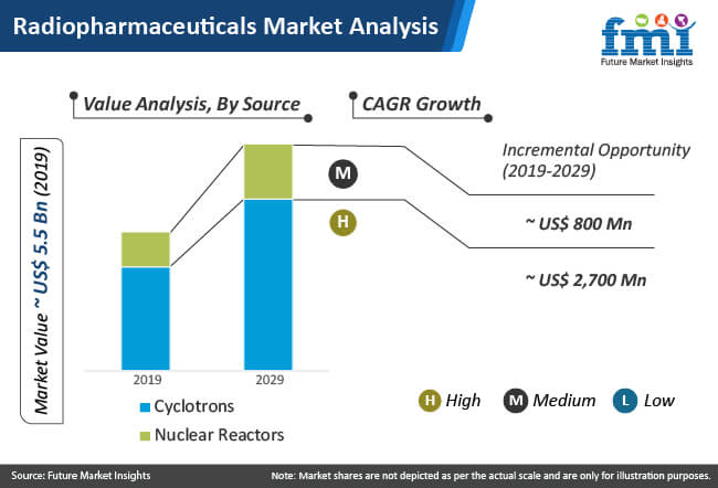 radiopharmaceuticals market analysis
