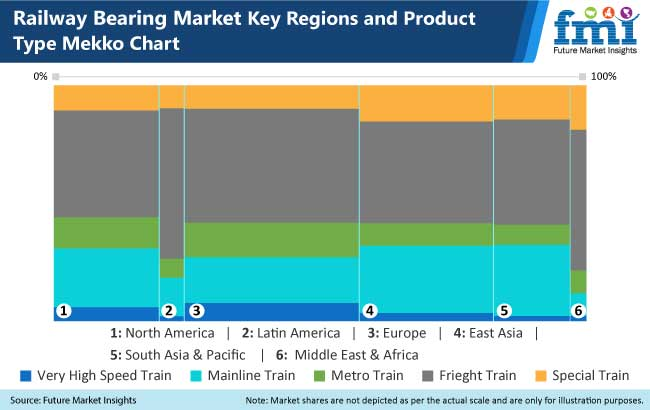 railway bearings market