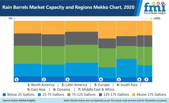 rain barrels market capacity and regions mekko chart, 2020