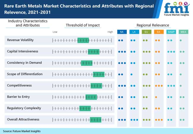rare earth metals market characteristics and attributes with regional relevence, 2021-2031