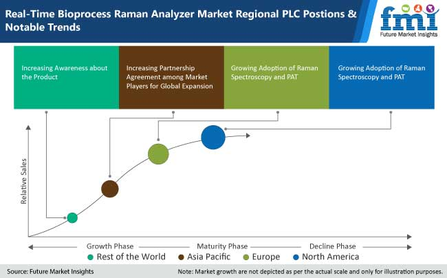 real time bioprocess raman analyzer market regional plc position and notable trends