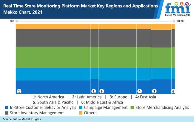 real time store monitoring platform market key regions and applications mekko chart, 2021
