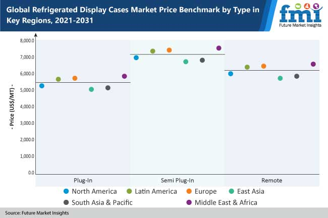 refrigerated display cases market price benchmark by type in key regions, 2021-2031