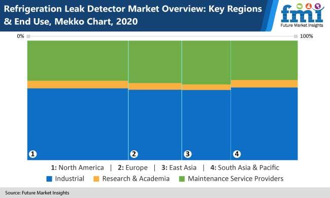 refrigeration leak detector market