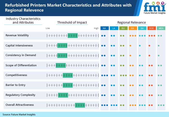 refurbished printers market characteristics and attributes with regional relevence