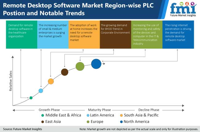 remote desktop software market